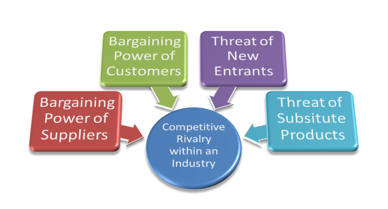 porters five forces for lincoln electric Digitalcommons@university of nebraska - lincoln  do a porter's five forces  analysis of the company, review environmental factors affecting.