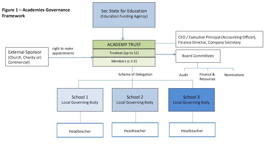 Academies Governance Framework